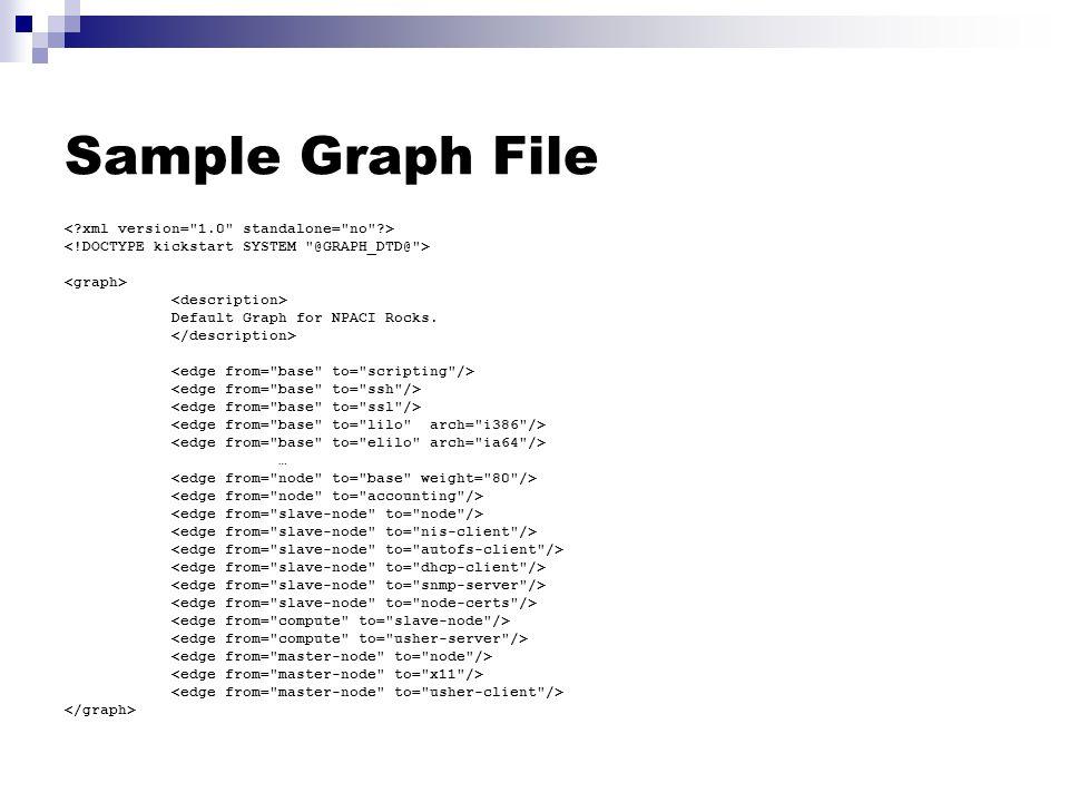 Sample Graph File Default Graph for NPACI Rocks. …