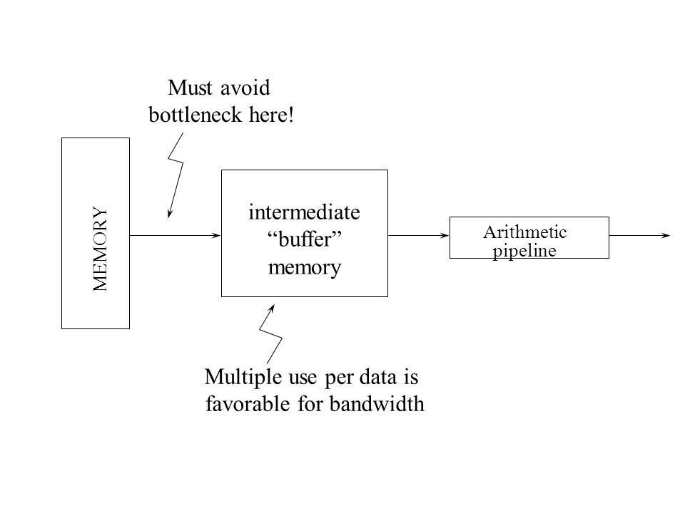 MEMORY intermediate buffer memory Arithmetic pipeline Multiple use per data is favorable for bandwidth Must avoid bottleneck here!