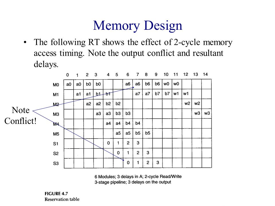 Memory Design The following RT shows the effect of 2-cycle memory access timing.