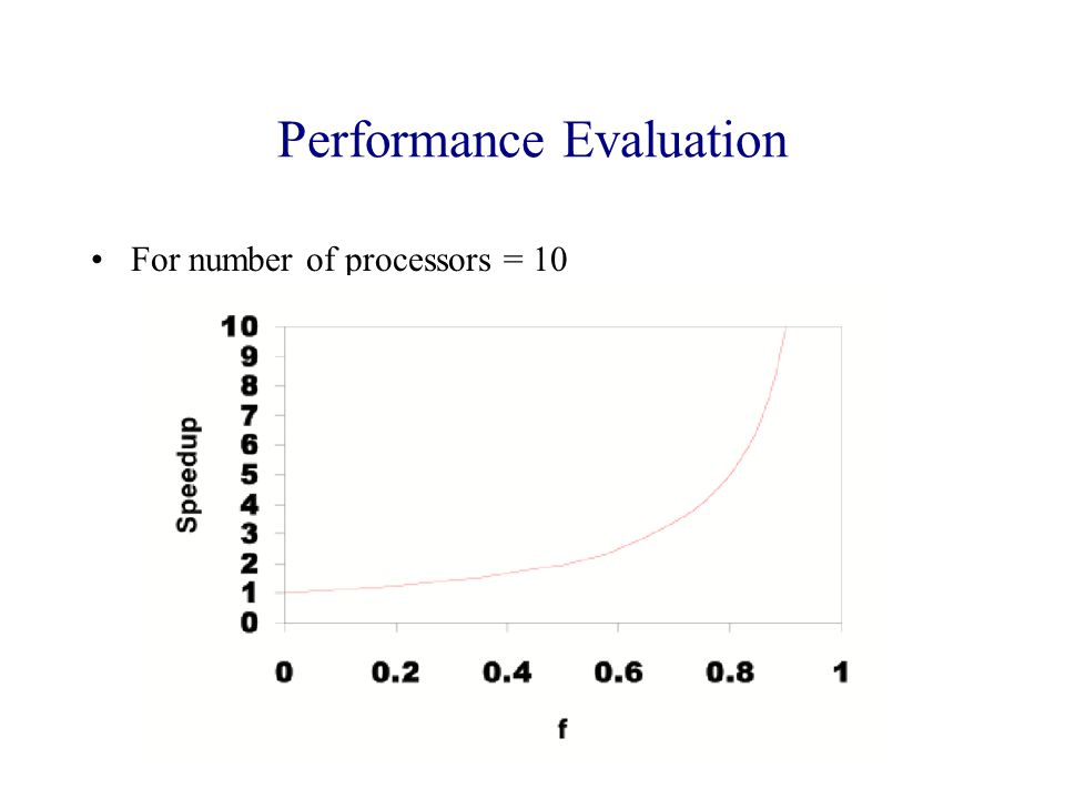 Performance Evaluation For number of processors = 10