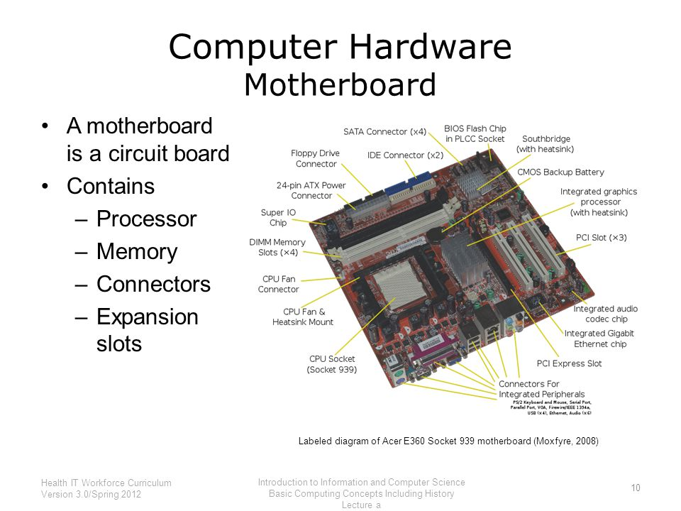 Computer Hardware Motherboard A motherboard is a circuit board Contains –Processor –Memory –Connectors –Expansion slots 10 Health IT Workforce Curricu