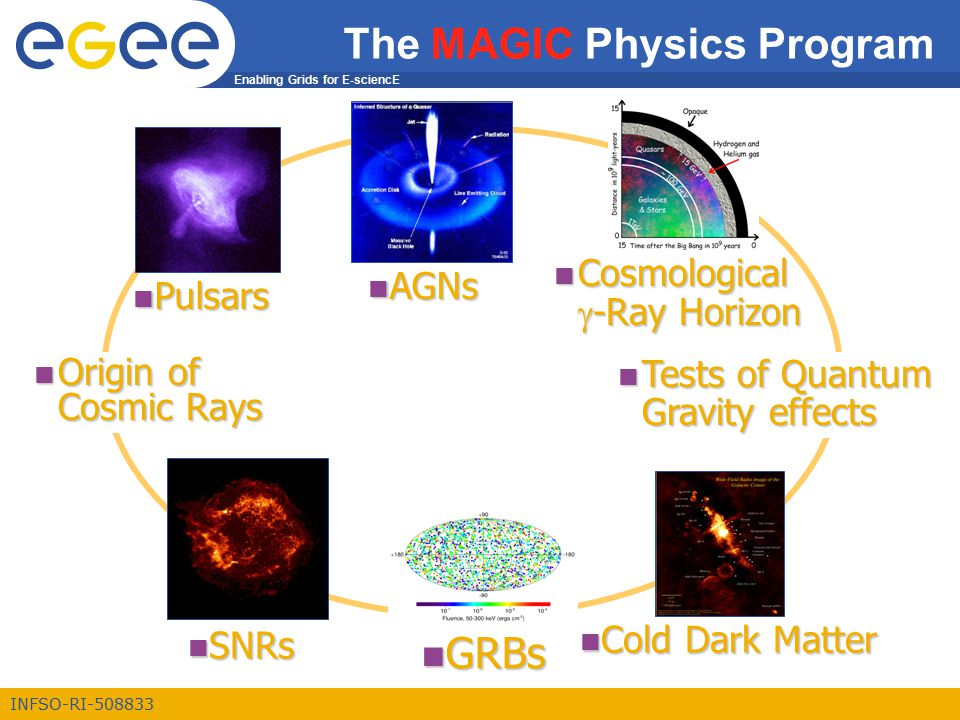Enabling Grids for E-sciencE INFSO-RI-508833 n AGNs n SNRs n Cold Dark Matter n Pulsars n GRBs n Tests of Quantum Gravity effects Cosmological  -Ray Horizon Cosmological  -Ray Horizon The MAGIC Physics Program n Origin of Cosmic Rays