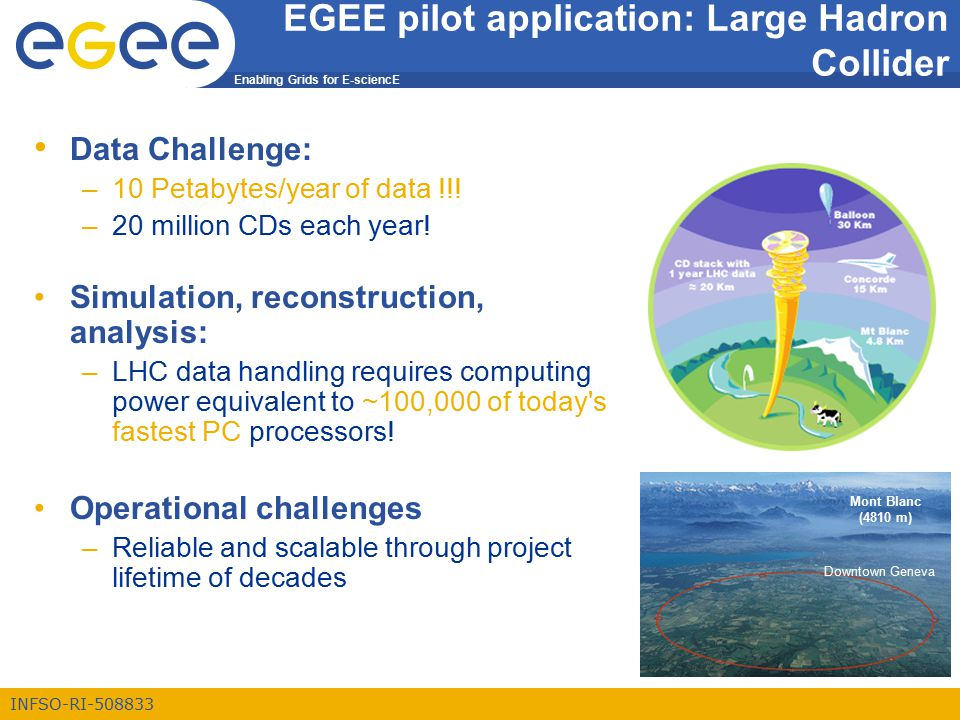 Enabling Grids for E-sciencE INFSO-RI-508833 EGEE pilot application: Large Hadron Collider Mont Blanc (4810 m) Data Challenge: –10 Petabytes/year of data !!.