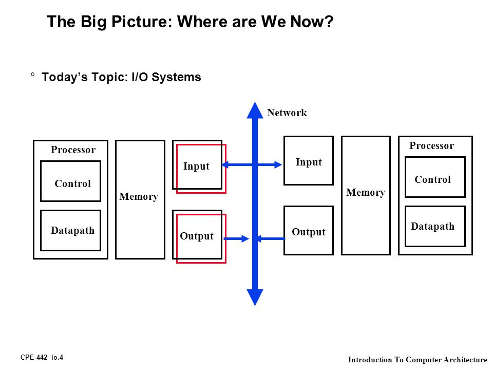 CPE 442 io.4 Introduction To Computer Architecture The Big Picture: Where are We Now.