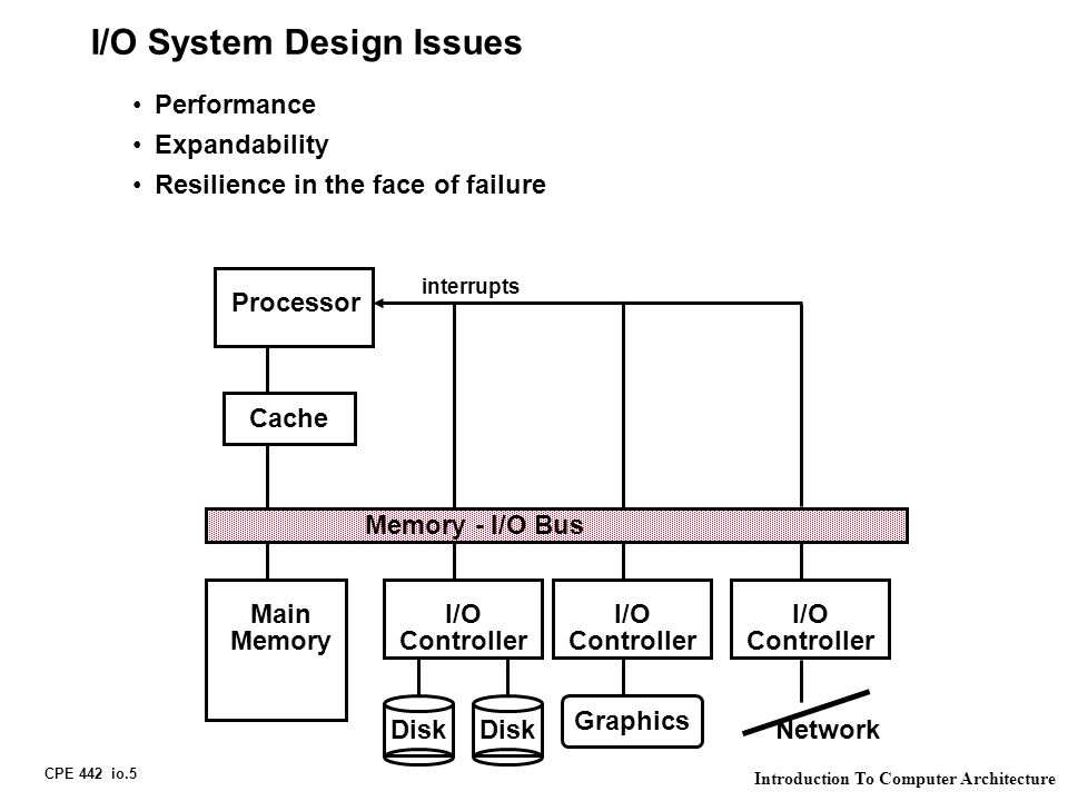 CPE 442 io.5 Introduction To Computer Architecture I/O System Design Issues Processor Cache Memory - I/O Bus Main Memory I/O Controller Disk I/O Controller I/O Controller Graphics Network interrupts Performance Expandability Resilience in the face of failure