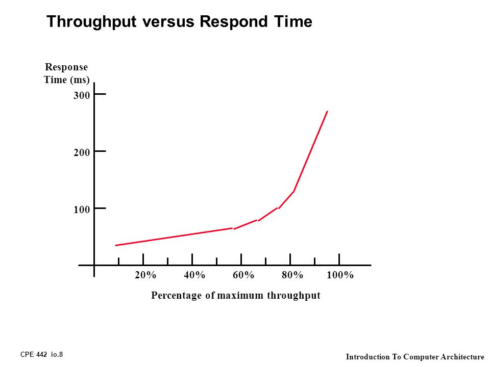 CPE 442 io.8 Introduction To Computer Architecture Throughput versus Respond Time 20%40%60%80%100% Response Time (ms) 100 200 300 Percentage of maximu
