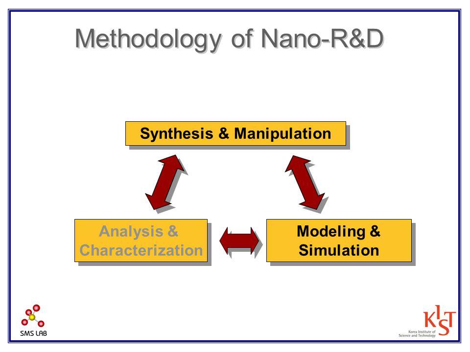 Synthesis & Manipulation Modeling & Simulation Modeling & Simulation Analysis & Characterization Analysis & Characterization Methodology of Nano-R&D