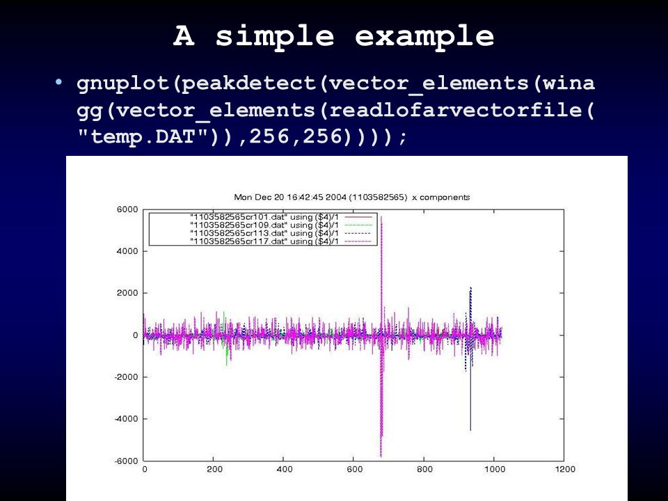 A simple example gnuplot(peakdetect(vector_elements(wina gg(vector_elements(readlofarvectorfile(