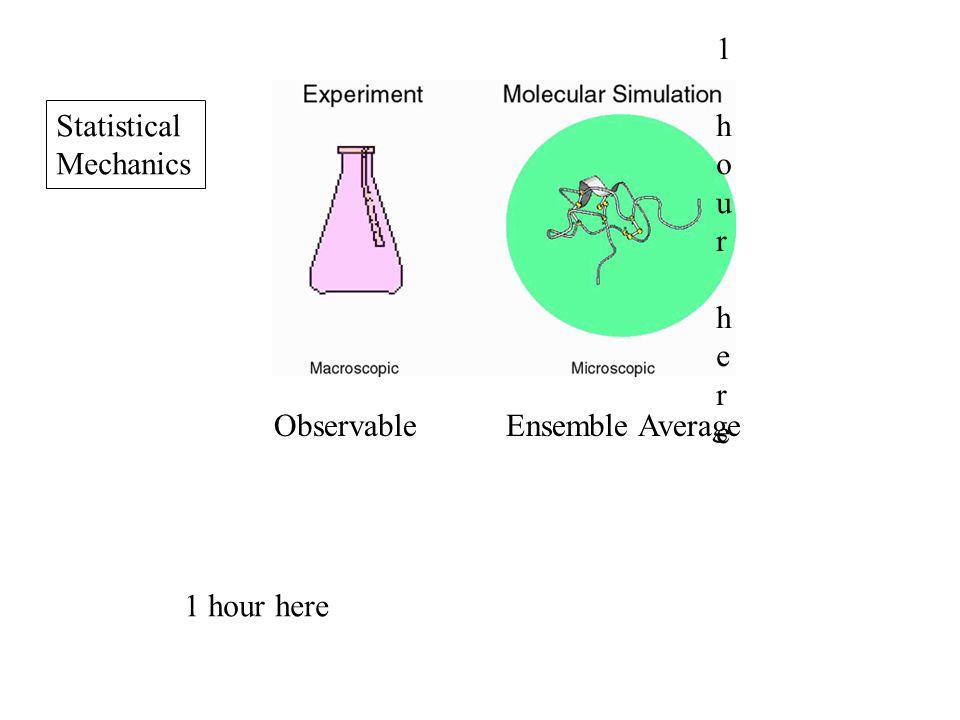 Ensemble AverageObservable Statistical Mechanics 1 hour here1 hour here 1 hour here