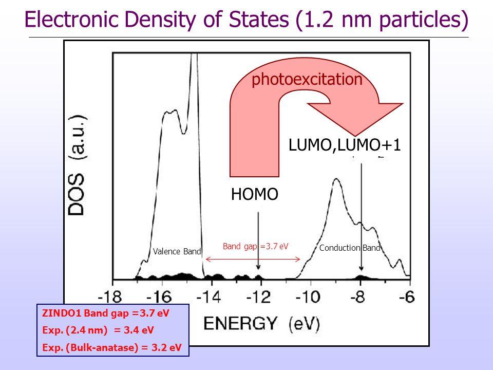 HOMO LUMO,LUMO+1 Valence Band Conduction Band Band gap =3.7 eV ZINDO1 Band gap =3.7 eV Exp.
