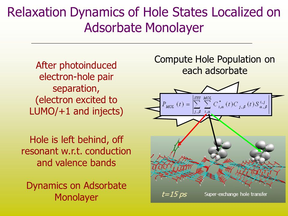 Relaxation Dynamics of Hole States Localized on Adsorbate Monolayer t=15 ps Super-exchange hole transfer Compute Hole Population on each adsorbate Aft