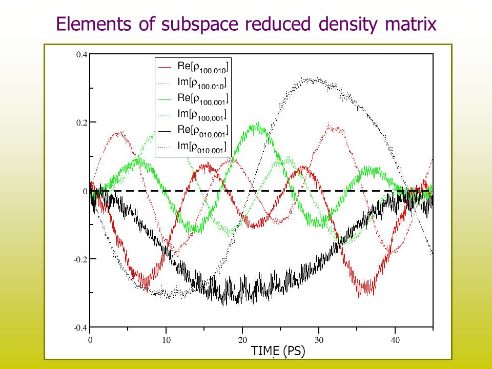 Investigation of Coherences cont'd TIME (PS) Elements of subspace reduced density matrix