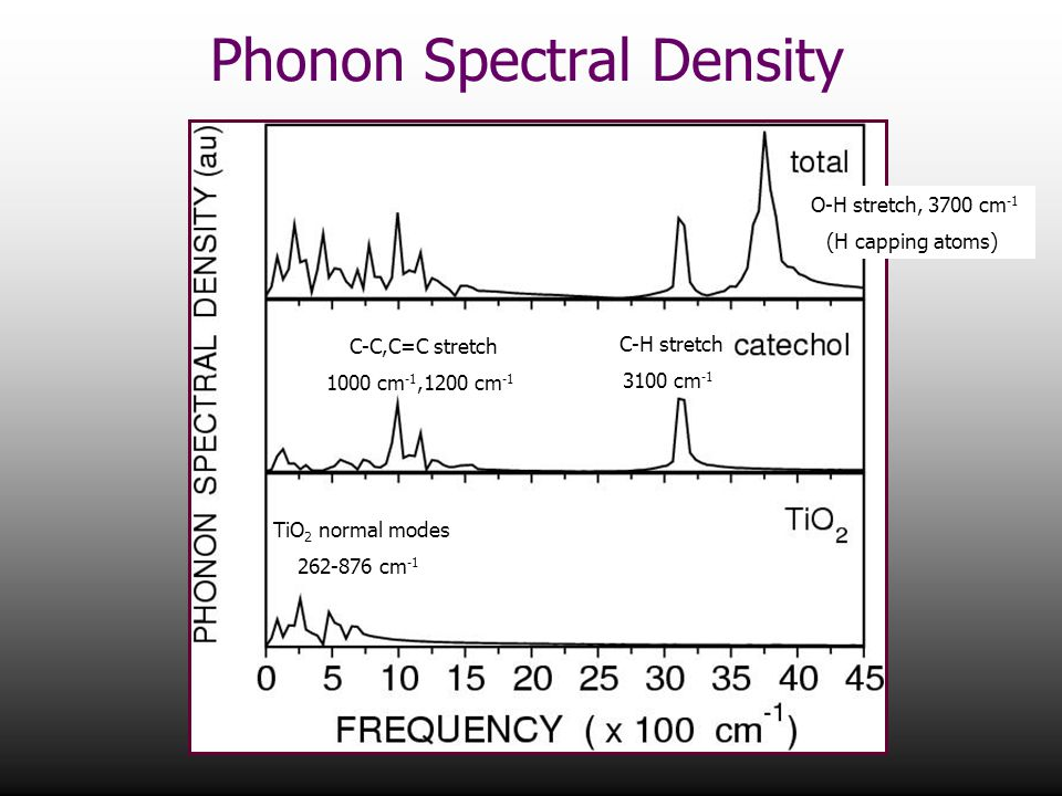 Phonon Spectral Density O-H stretch, 3700 cm -1 (H capping atoms) C-H stretch 3100 cm -1 TiO 2 normal modes 262-876 cm -1 C-C,C=C stretch 1000 cm -1,1