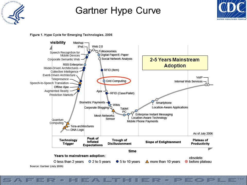 Gartner Hype Curve 2-5 Years Mainstream Adoption