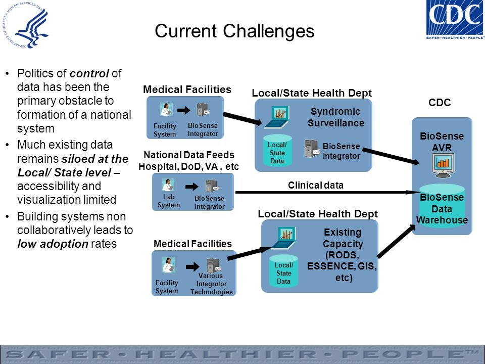 Current Challenges Politics of control of data has been the primary obstacle to formation of a national system Much existing data remains siloed at the Local/ State level – accessibility and visualization limited Building systems non collaboratively leads to low adoption rates Lab System BioSense Integrator National Data Feeds Hospital, DoD, VA, etc Clinical data Local/ State Data Local/State Health Dept Syndromic Surveillance CDC BioSense AVR BioSense Data Warehouse BioSense Integrator BioSense Integrator Facility System Medical Facilities Local/ State Data Local/State Health Dept Existing Capacity (RODS, ESSENCE, GIS, etc) Facility System Various Integrator Technologies Medical Facilities