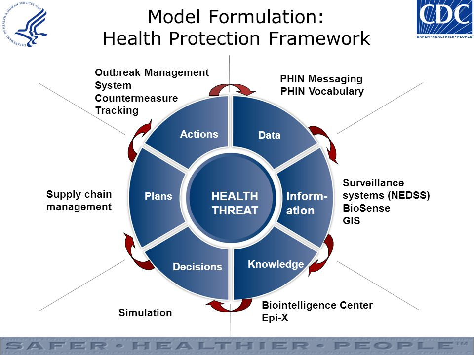 Model Formulation: Health Protection Framework Data Inform- ation Knowledge Decisions Plans Actions HEALTH THREAT Supply chain management Outbreak Management System Countermeasure Tracking PHIN Messaging PHIN Vocabulary Surveillance systems (NEDSS) BioSense GIS Biointelligence Center Epi-X Simulation