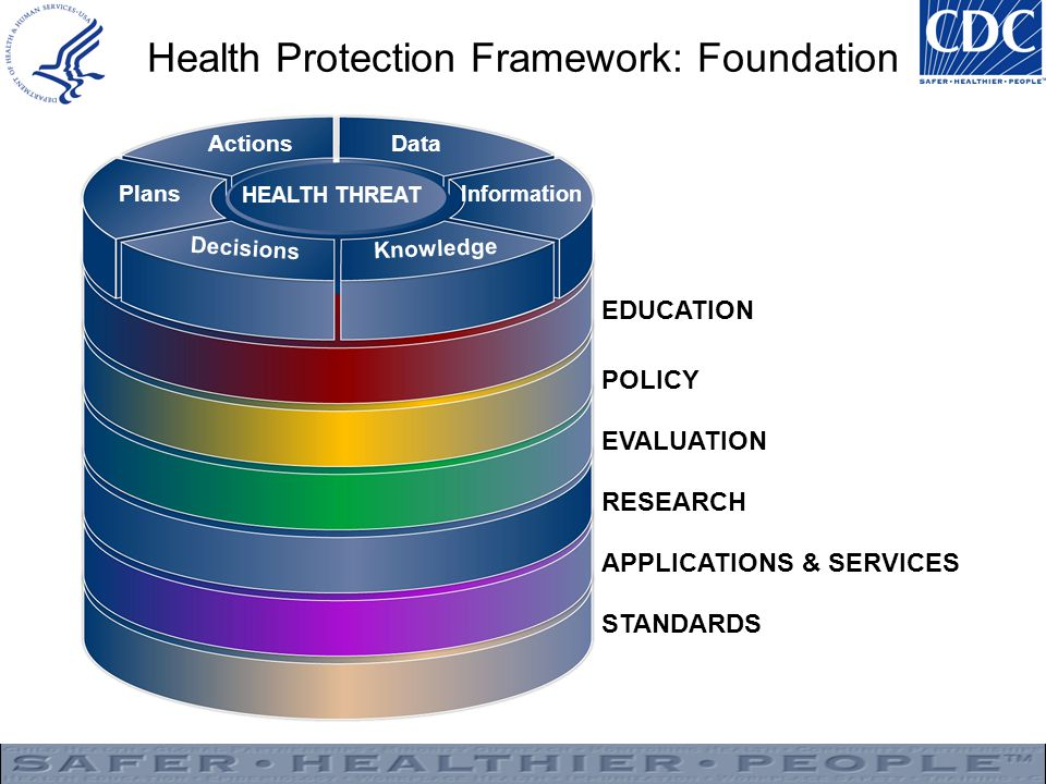 Health Protection Framework: Foundation EDUCATION POLICY EVALUATION RESEARCH APPLICATIONS & SERVICES STANDARDS Actions Plans Decisions Knowledge Information Data HEALTH THREAT
