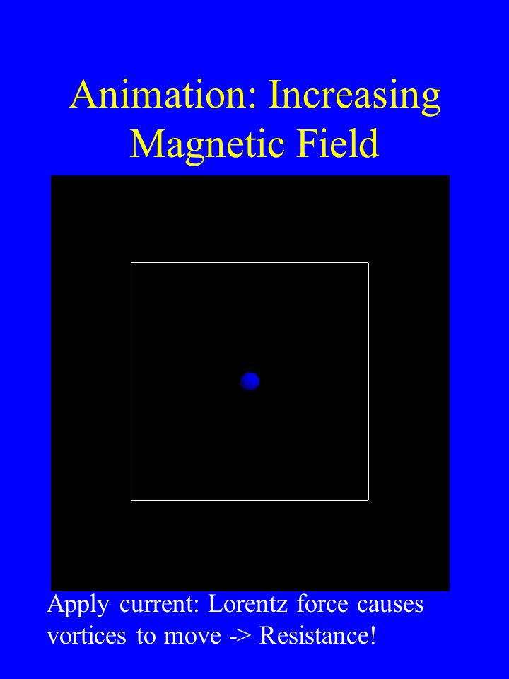 Animation: Increasing Magnetic Field Apply current: Lorentz force causes vortices to move -> Resistance!