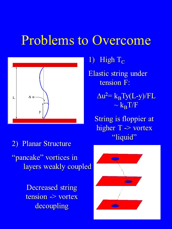 Problems to Overcome 1)High T C Elastic string under tension F:  u 2 = k B Ty(L-y)/FL ~ k B T/F String is floppier at higher T -> vortex liquid 2) Planar Structure pancake vortices in layers weakly coupled Decreased string tension -> vortex decoupling