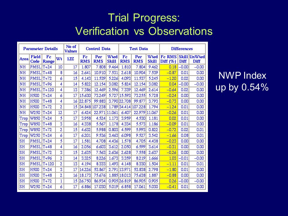 Trial Progress: Verification vs Observations NWP Index up by 0.54%