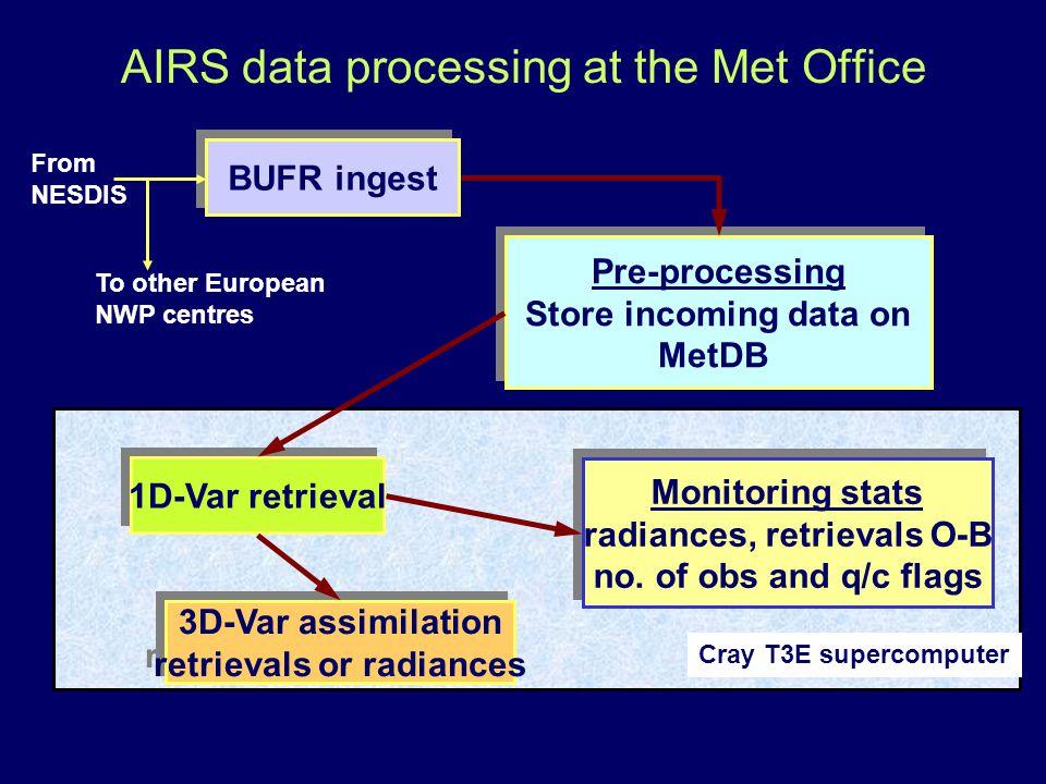 BUFR ingest Pre-processing Store incoming data on MetDB Pre-processing Store incoming data on MetDB 1D-Var retrieval 3D-Var assimilation retrievals or radiances 3D-Var assimilation retrievals or radiances Monitoring stats radiances, retrievals O-B no.