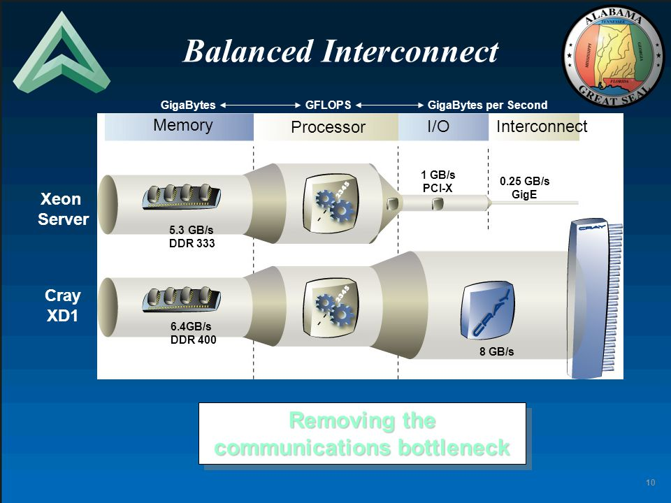 10 Balanced Interconnect Removing the communications bottleneck Processor I/OInterconnect GigaBytesGFLOPSGigaBytes per Second Cray XD1 Memory Xeon Ser
