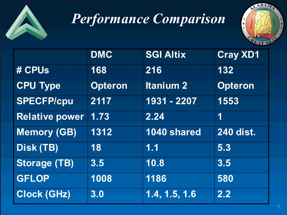 12 Performance Comparison DMCSGI AltixCray XD1 # CPUs168216132 CPU TypeOpteronItanium 2Opteron SPECFP/cpu21171931 - 22071553 Relative power1.732.241 Memory (GB)13121040 shared240 dist.