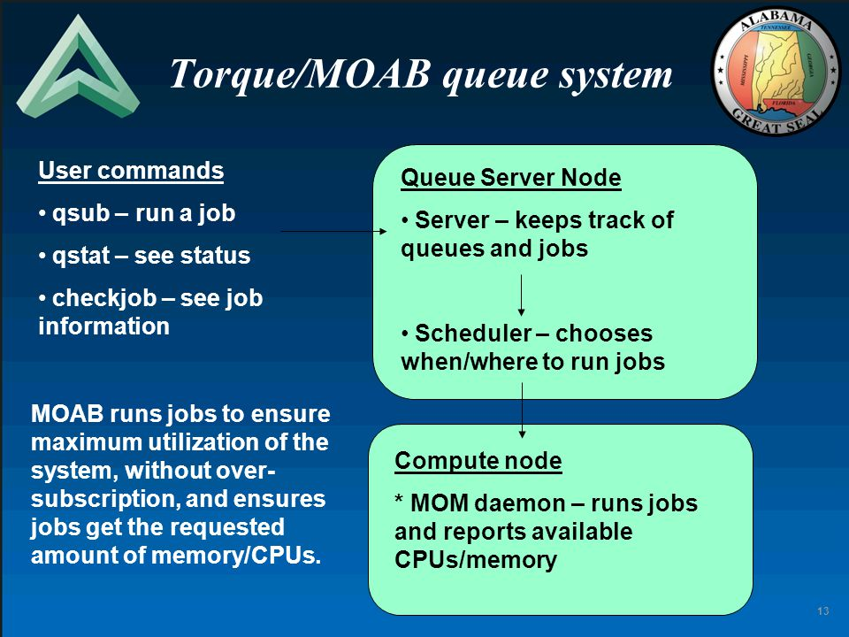 13 Torque/MOAB queue system User commands qsub – run a job qstat – see status checkjob – see job information Queue Server Node Server – keeps track of queues and jobs Scheduler – chooses when/where to run jobs Compute node * MOM daemon – runs jobs and reports available CPUs/memory MOAB runs jobs to ensure maximum utilization of the system, without over- subscription, and ensures jobs get the requested amount of memory/CPUs.