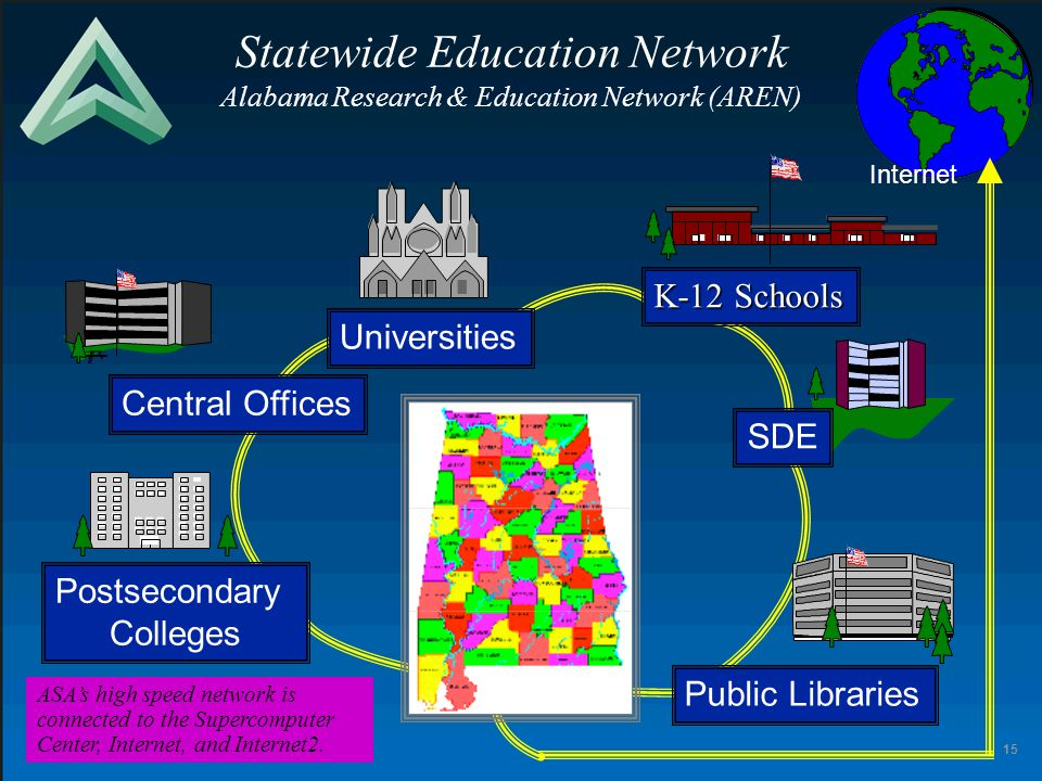 15 Statewide Education Network Alabama Research & Education Network (AREN) Public Libraries Postsecondary Colleges Central Offices Universities K-12 Schools SDE Internet ASA's high speed network is connected to the Supercomputer Center, Internet, and Internet2.