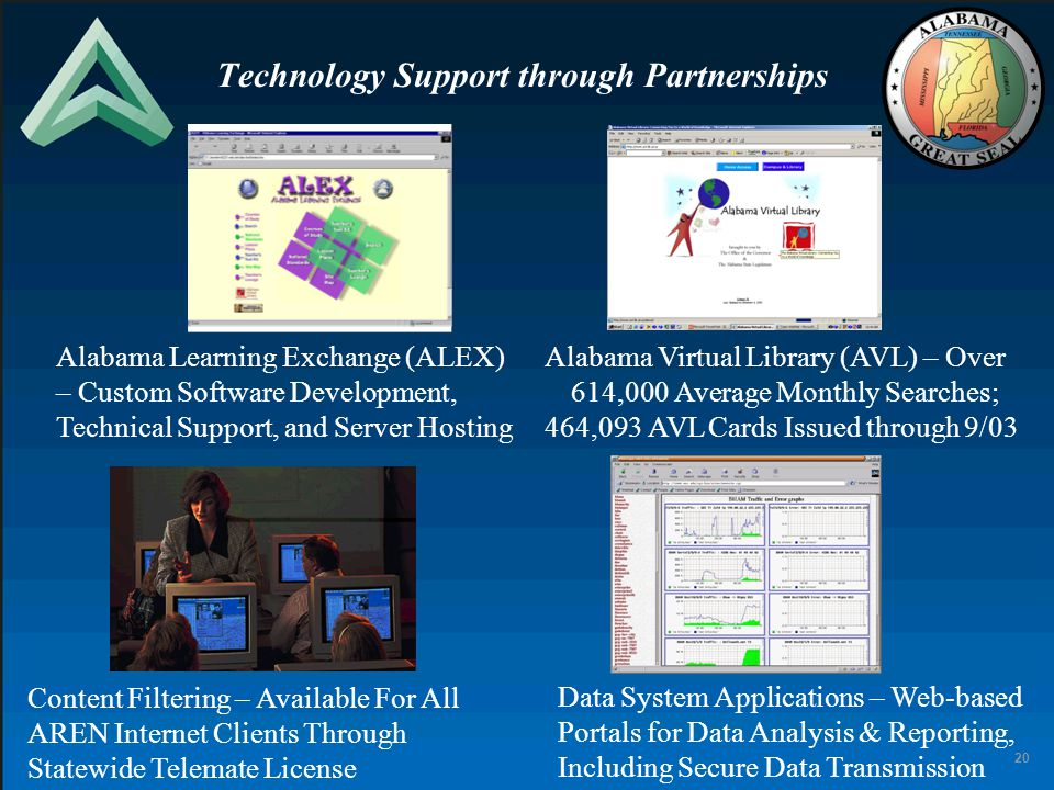 20 Alabama Virtual Library (AVL) – Over 614,000 Average Monthly Searches; 464,093 AVL Cards Issued through 9/03 Technology Support through Partnership