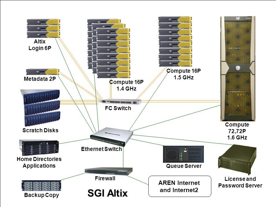 7 Altix Login 6P Metadata 2P Scratch Disks Compute 16P 1.4 GHz Compute 16P 1.5 GHz FC Switch Compute 72,72P 1.6 GHz Ethernet Switch Home Directories Applications Queue Server License and Password Server Firewall Backup Copy AREN Internet and Internet2 SGI Altix