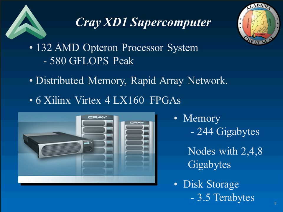 8 132 AMD Opteron Processor System - 580 GFLOPS Peak Distributed Memory, Rapid Array Network.