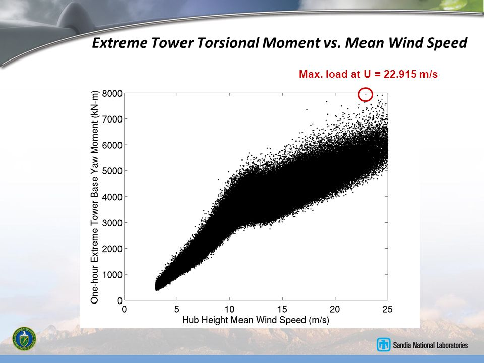 Extreme Tower Torsional Moment vs. Mean Wind Speed Max. load at U = 22.915 m/s