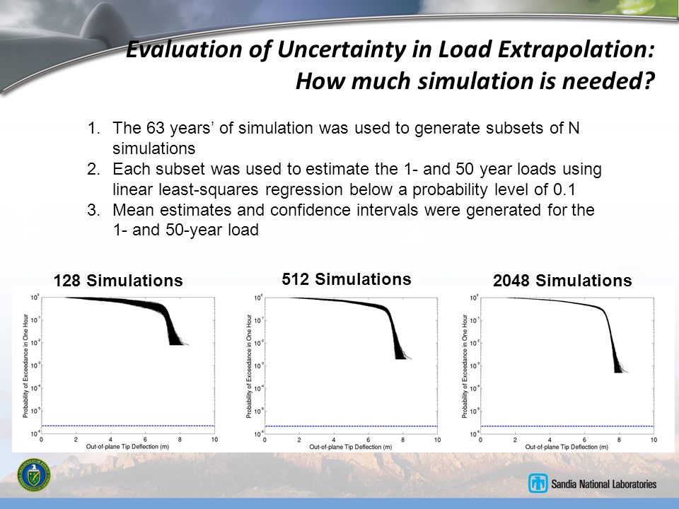 Evaluation of Uncertainty in Load Extrapolation: How much simulation is needed? 128 Simulations 512 Simulations 2048 Simulations 1.The 63 years' of si