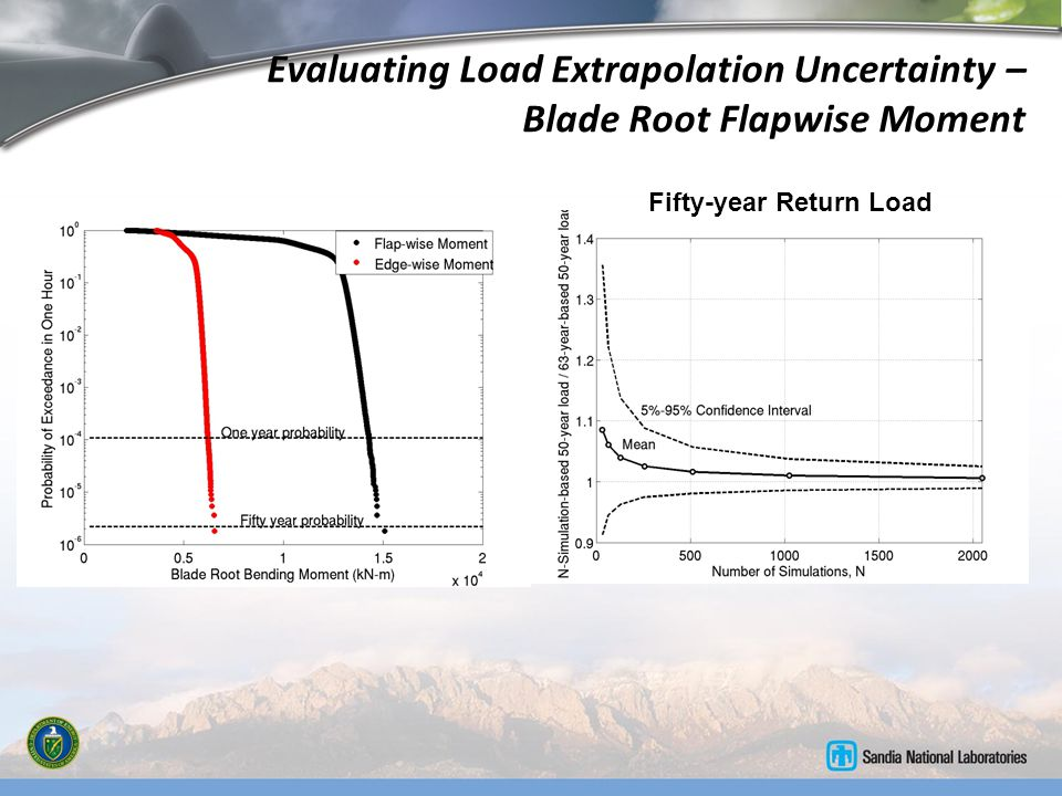 Evaluating Load Extrapolation Uncertainty – Blade Root Flapwise Moment Fifty-year Return Load