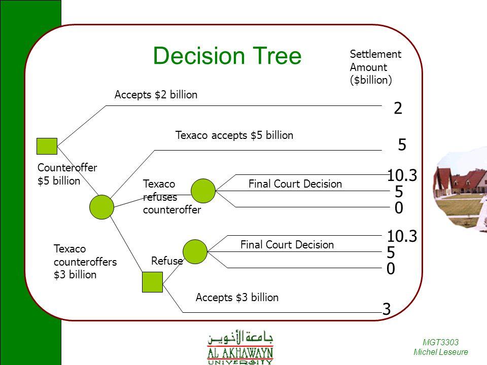 MGT3303 Michel Leseure Decision Tree Settlement Amount ($billion) 2 Counteroffer $5 billion 5 Texaco accepts $5 billion Texaco counteroffers $3 billio