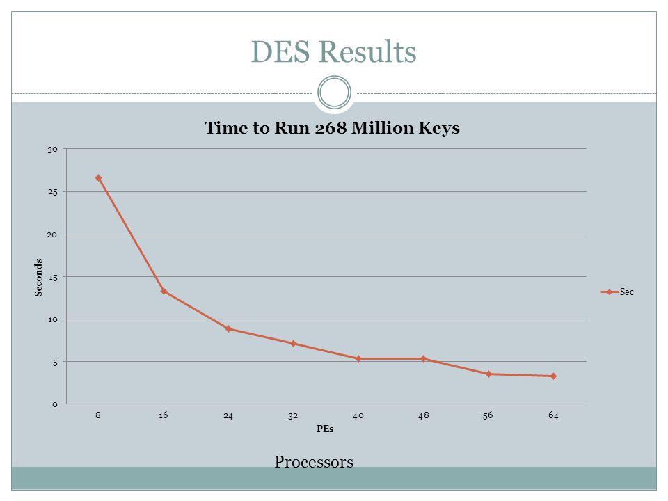 DES Results Processors