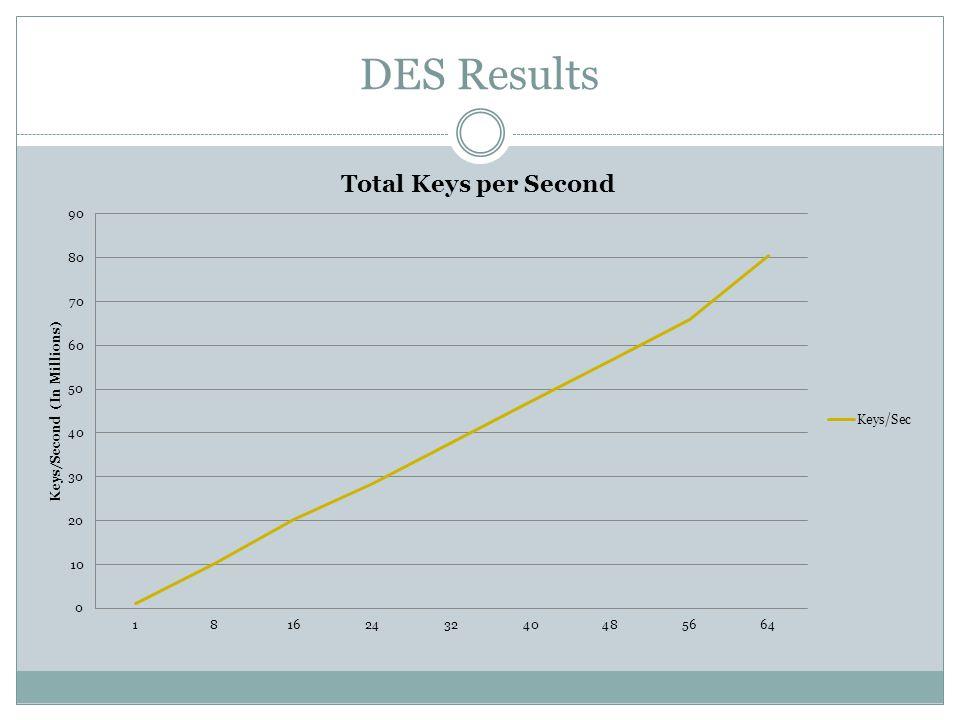 DES Results