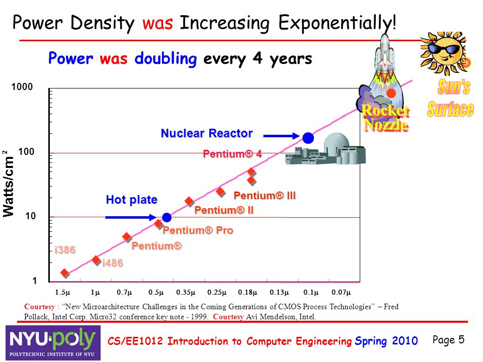 Spring 2010 CS/EE1012 Introduction to Computer Engineering Page 5 Power Density was Increasing Exponentially! Watts/cm 2 1 10 100 1000 
