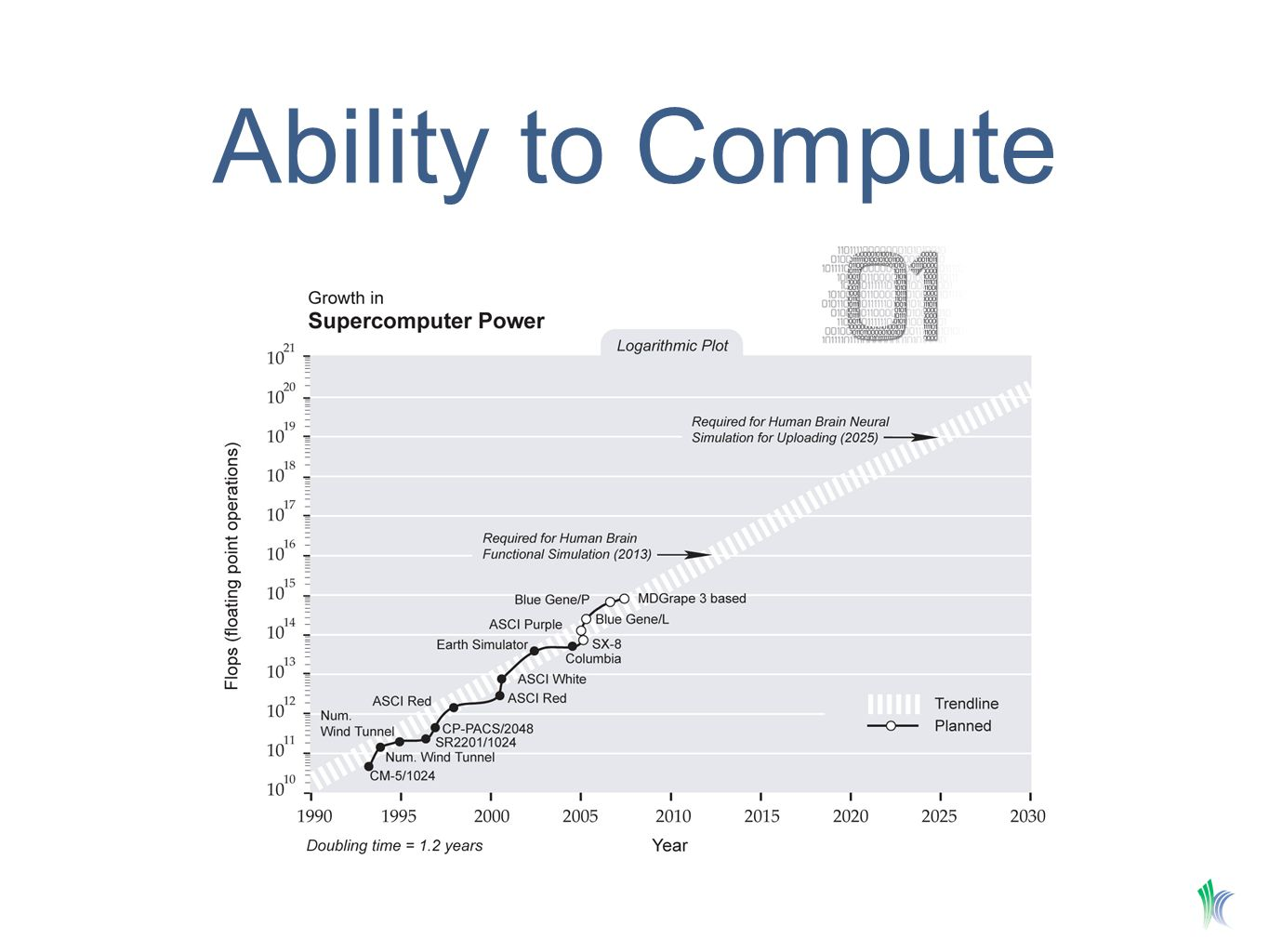 Ability to Compute