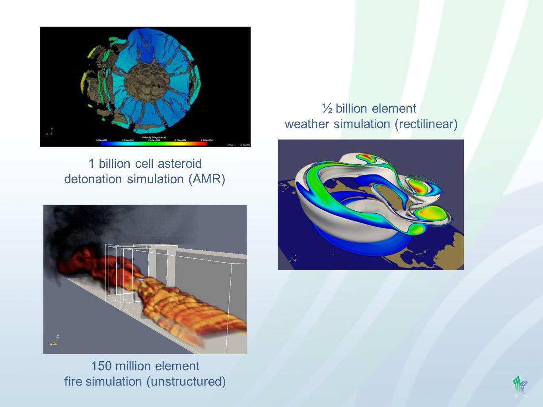 1 billion cell asteroid detonation simulation (AMR) ½ billion element weather simulation (rectilinear) 150 million element fire simulation (unstructur