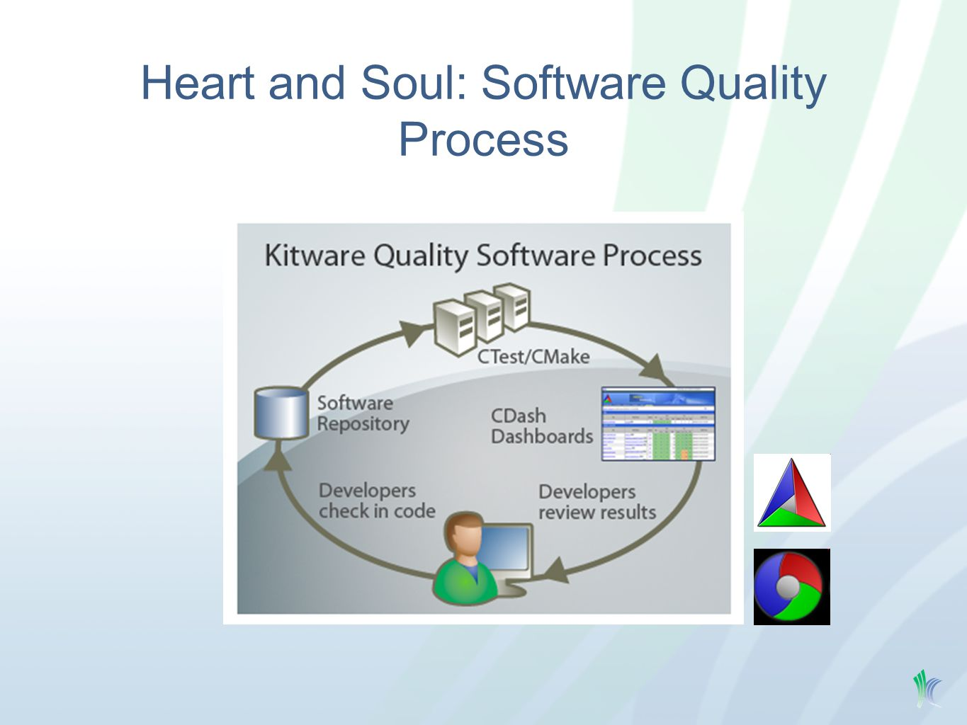 Heart and Soul: Software Quality Process
