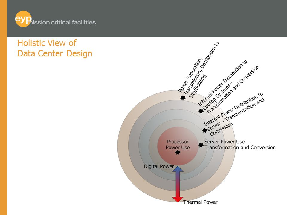 Holistic View of Data Center Design