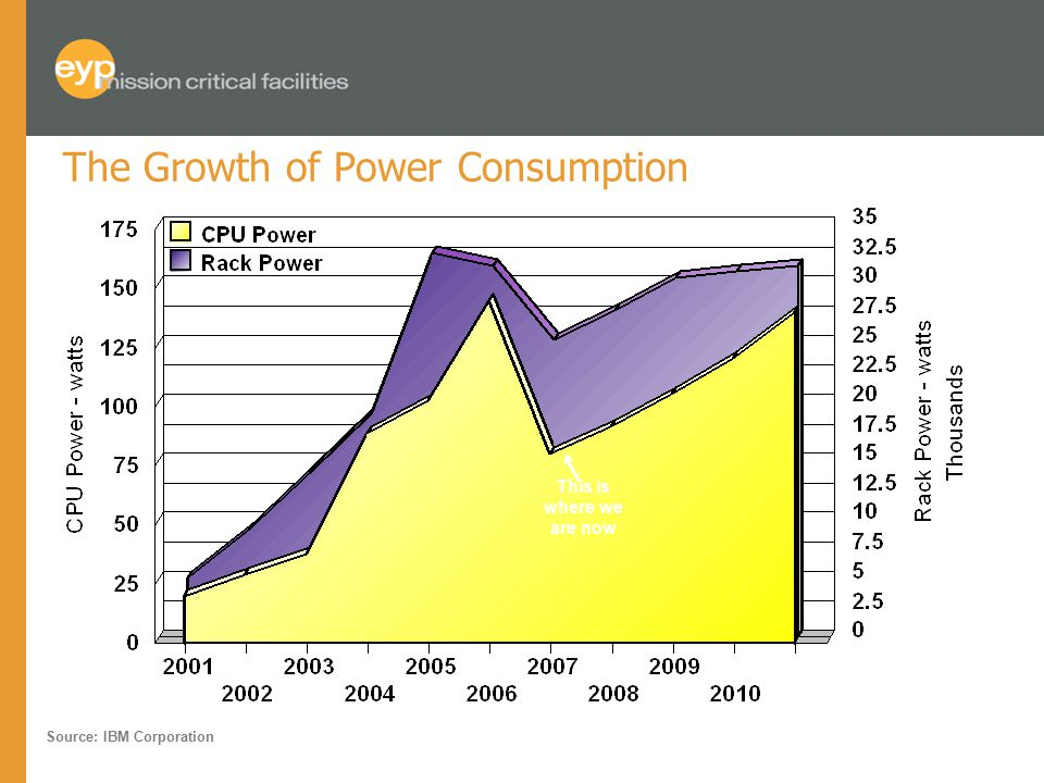 The Growth of Power Consumption Source: IBM Corporation This is where we are now