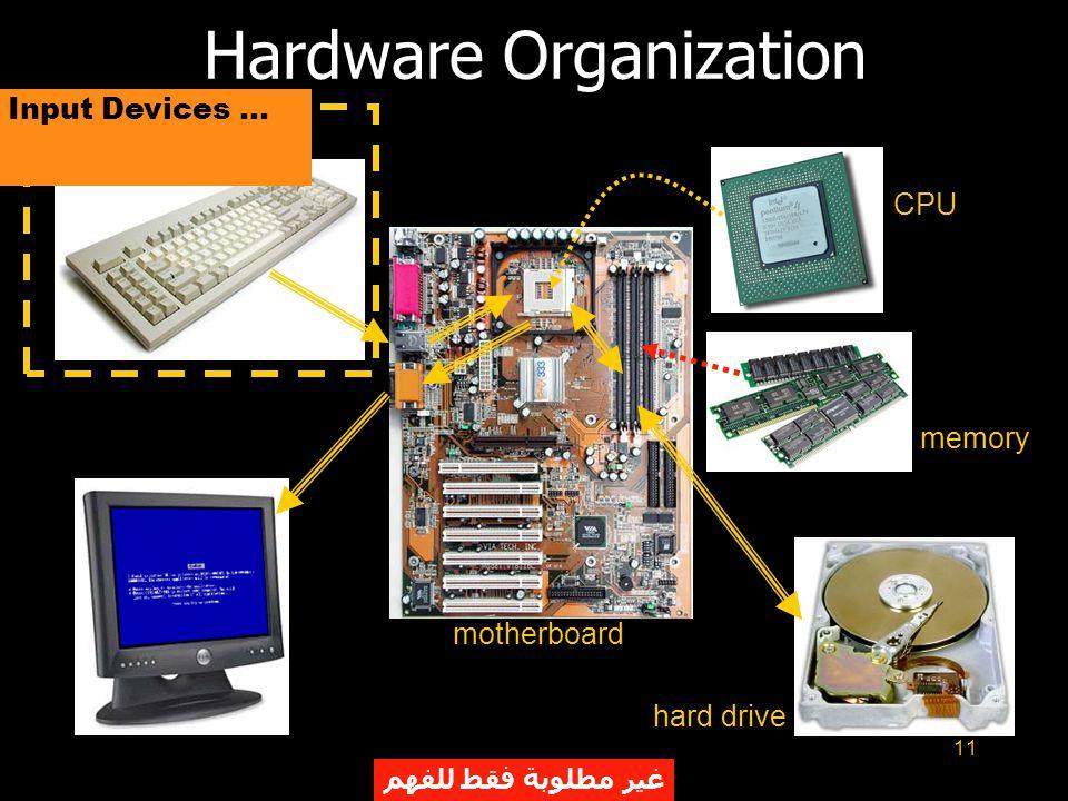 11 Hardware Organization motherboard CPU memory hard drive Input Devices... غير مطلوبة فقط للفهم