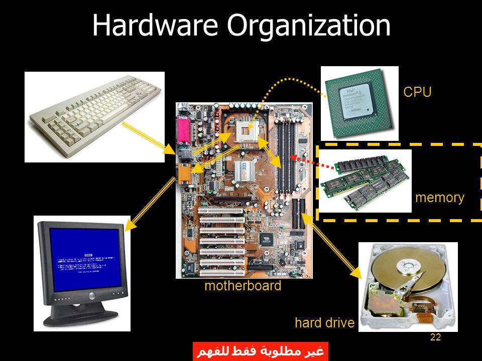 22 Hardware Organization motherboard CPU memory hard drive غير مطلوبة فقط للفهم