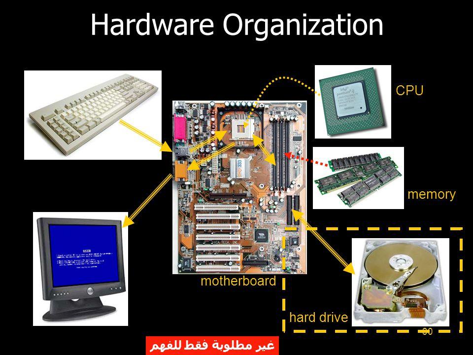 30 Hardware Organization motherboard CPU memory hard drive غير مطلوبة فقط للفهم