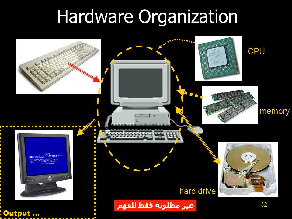 32 Hardware Organization CPU memory hard drive Output … غير مطلوبة فقط للفهم