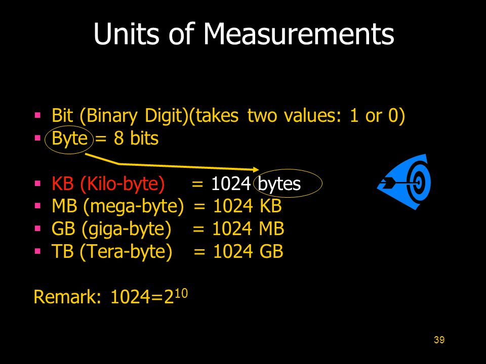 39 Units of Measurements  Bit (Binary Digit)(takes two values: 1 or 0)  Byte = 8 bits  KB (Kilo-byte) = 1024 bytes  MB (mega-byte) = 1024 KB  GB (giga-byte) = 1024 MB  TB (Tera-byte) = 1024 GB Remark: 1024=2 10