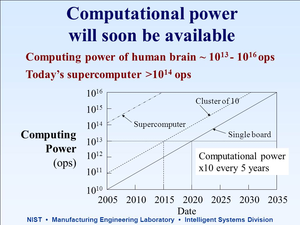 NIST Manufacturing Engineering Laboratory Intelligent Systems Division Computational power will soon be available Today's supercomputer >10 14 ops Computing power of human brain ~ 10 13 - 10 16 ops 10 10 11 10 12 10 13 10 14 10 15 10 16 2005201020152020202520302035 Computational power x10 every 5 years Single board Cluster of 10 Computing Power (ops) Date Supercomputer